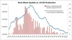 Rock (and U.S. Oil Production) Is Dead