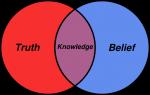 RTOTD - Belief